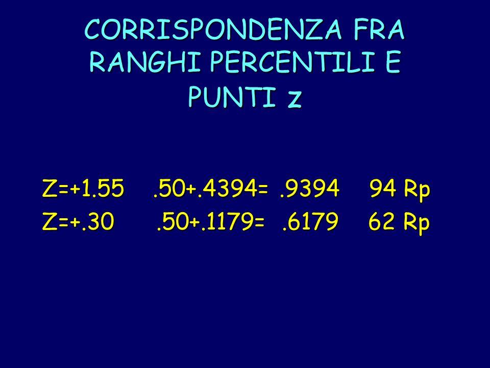 CORRISPONDENZA FRA RANGHI PERCENTILI E PUNTI z Z=+1.55.50+.4394=.9394 94 Rp Z=+.30.50+.1179=.6179 62 Rp