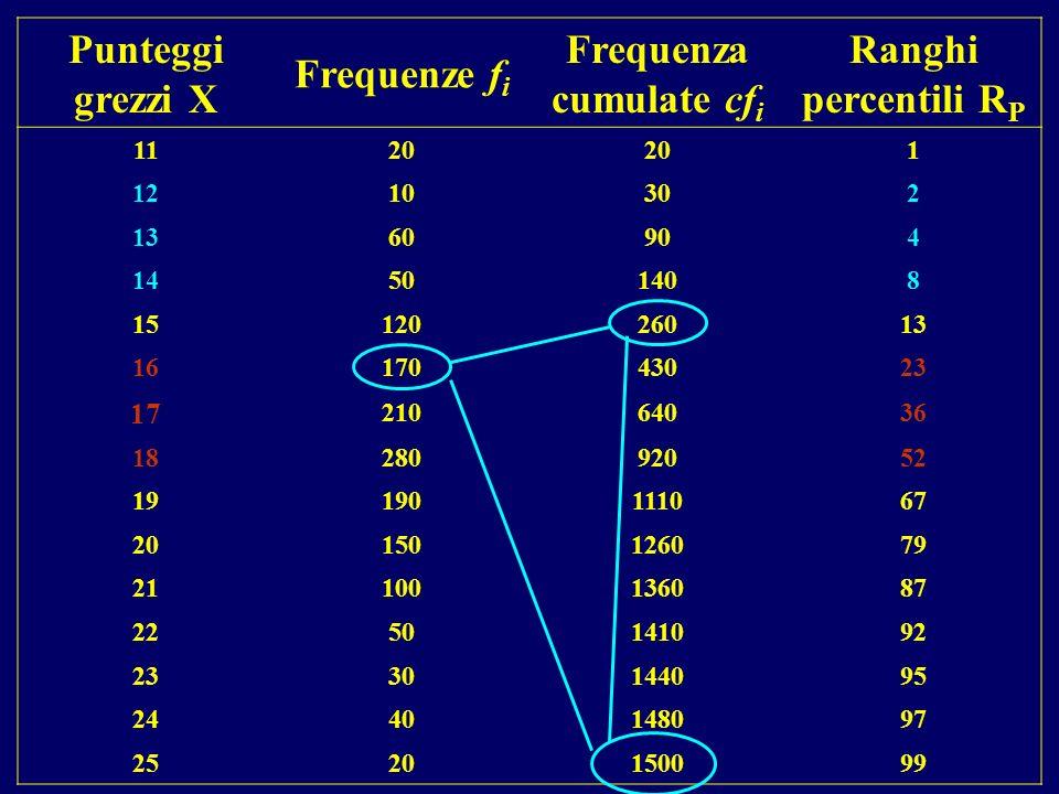 Punteggi grezzi X Frequenze f i Frequenza cumulate cf i Ranghi percentili R P 1120 1 1210302 1360904 14501408 1512026013 1617043023 17 21064036 182809