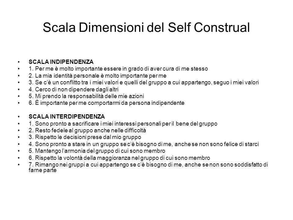 Scala Dimensioni del Self Construal SCALA INDIPENDENZA 1. Per me è molto importante essere in grado di aver cura di me stesso 2. La mia identità perso