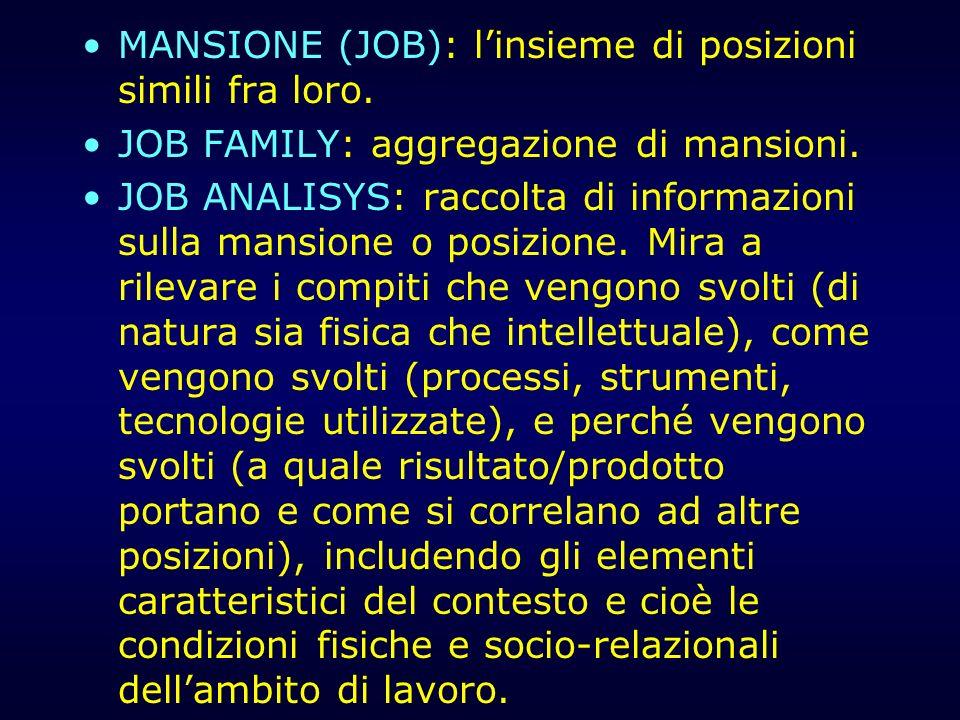MANSIONE (JOB): linsieme di posizioni simili fra loro. JOB FAMILY: aggregazione di mansioni. JOB ANALISYS: raccolta di informazioni sulla mansione o p