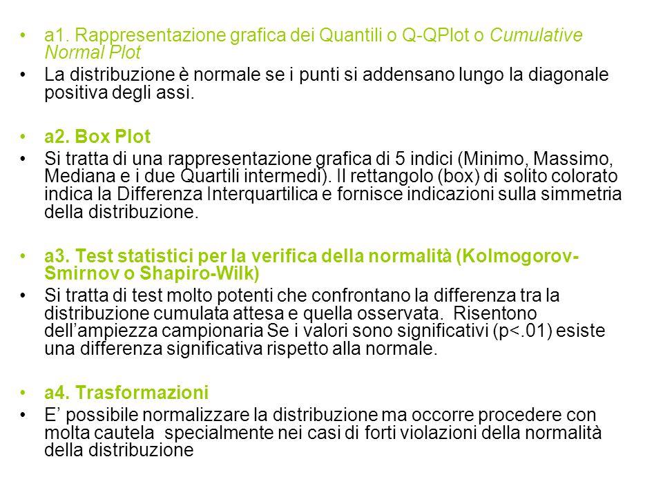 a1. Rappresentazione grafica dei Quantili o Q-QPlot o Cumulative Normal Plot La distribuzione è normale se i punti si addensano lungo la diagonale pos