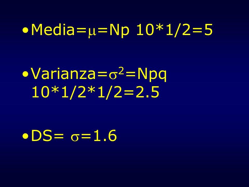 Media==Np 10*1/2=5 Varianza= 2 =Npq 10*1/2*1/2=2.5 DS= =1.6
