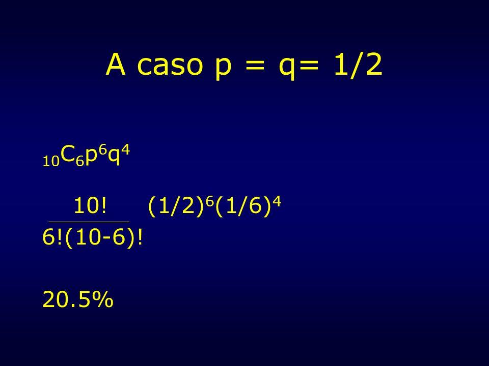 A caso p = q= 1/2 10 C 6 p 6 q 4 10! (1/2) 6 (1/6) 4 6!(10-6)! 20.5%