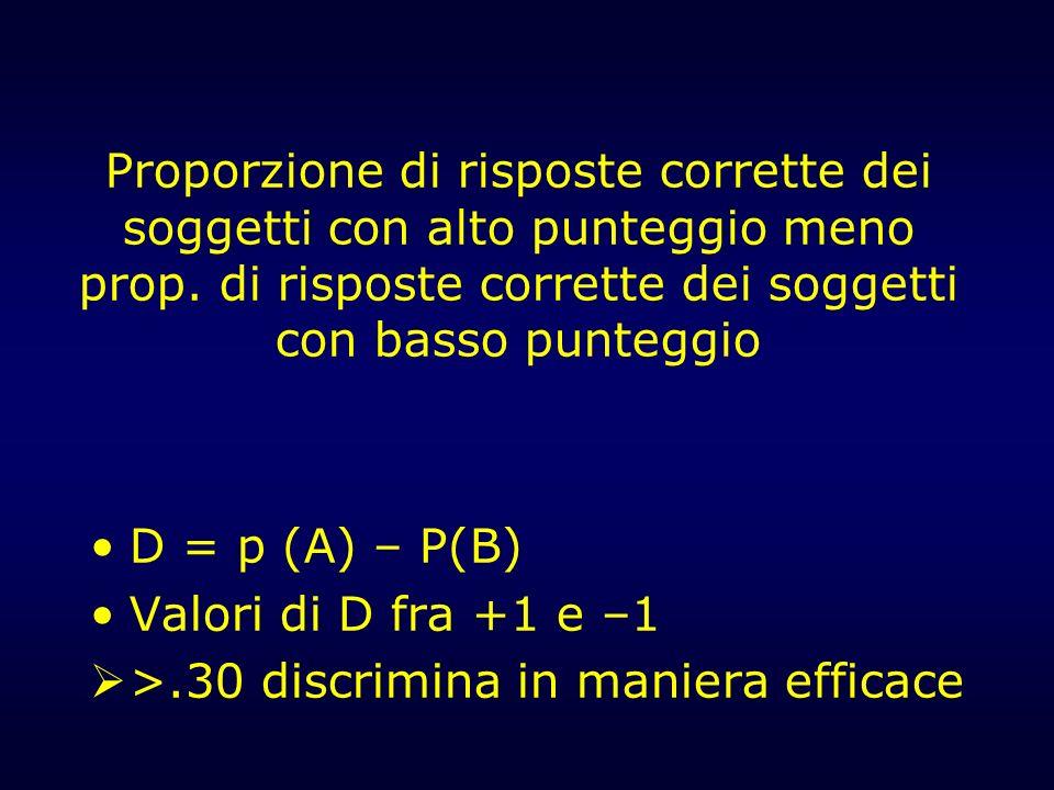 Proporzione di risposte corrette dei soggetti con alto punteggio meno prop. di risposte corrette dei soggetti con basso punteggio D = p (A) – P(B) Val
