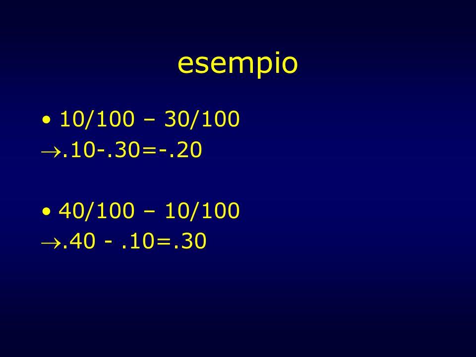 esempio 10/100 – 30/100.10-.30=-.20 40/100 – 10/100.40 -.10=.30
