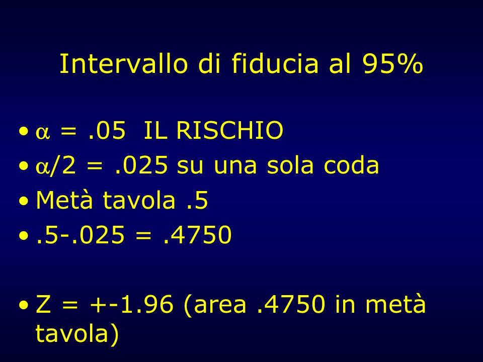 Intervallo di fiducia al 95% =.05 IL RISCHIO /2 =.025 su una sola coda Metà tavola.5.5-.025 =.4750 Z = +-1.96 (area.4750 in metà tavola)