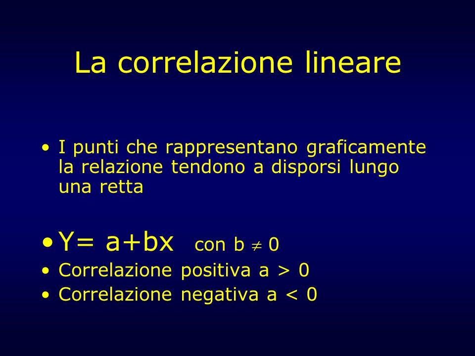 La correlazione lineare I punti che rappresentano graficamente la relazione tendono a disporsi lungo una retta Y= a+bx con b 0 Correlazione positiva a