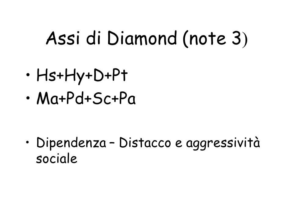 Assi di Diamond (note 3 ) Hs+Hy+D+Pt Ma+Pd+Sc+Pa Dipendenza – Distacco e aggressività sociale