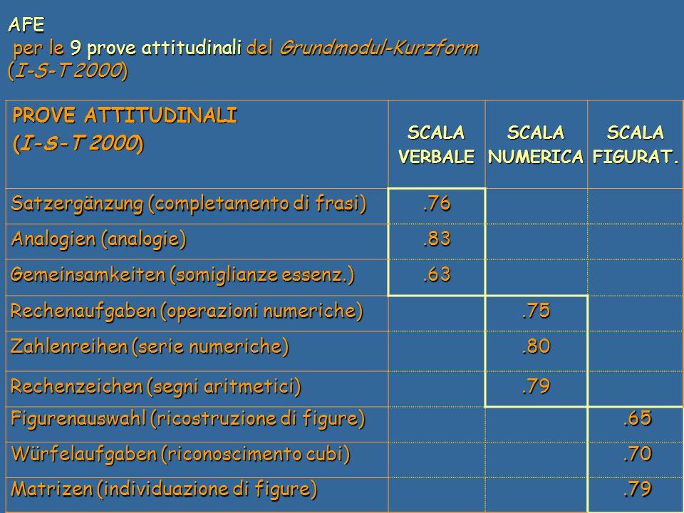 PROVE ATTITUDINALI (I-S-T 2000) SCALAVERBALESCALANUMERICASCALAFIGURAT.