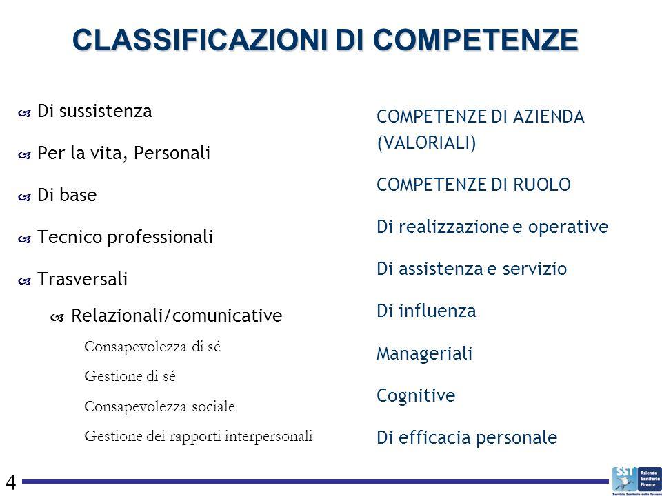 4 CLASSIFICAZIONI DI COMPETENZE Di sussistenza Per la vita, Personali Di base Tecnico professionali Trasversali Relazionali/comunicative Consapevolezz