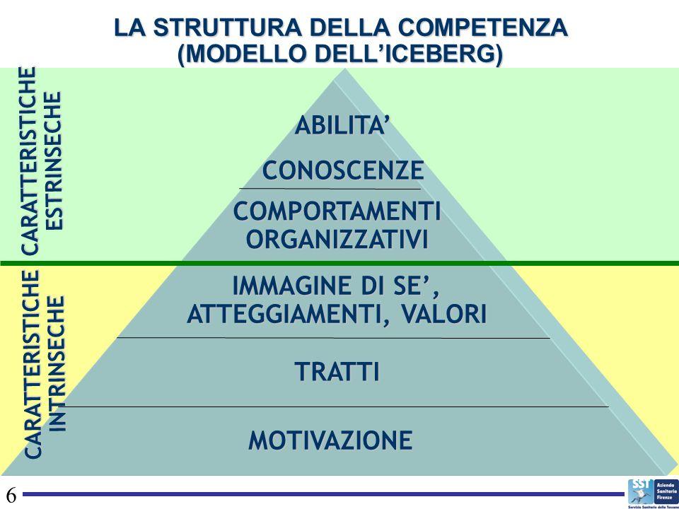 7 LE COMPETENZE DELLAZIENDA SANITARIA Competenze di azienda o valoriali (derivano dalla mission) Competenze di ruolo (sinergia delle competenze dei singoli operatori e di questi nel gruppo di lavoro e nellorganizzazione) Tecnico-professionali Trasversali