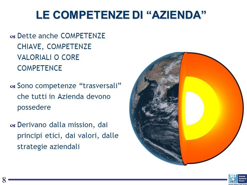 8 LE COMPETENZE DI AZIENDA Dette anche COMPETENZE CHIAVE, COMPETENZE VALORIALI O CORE COMPETENCE Sono competenze trasversali che tutti in Azienda devo