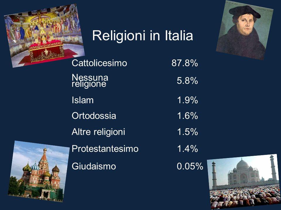 Religioni in Italia Cattolicesimo 87.8% Nessuna religione 5.8% Islam 1.9% Ortodossia 1.6% Altre religioni 1.5% Protestantesimo 1.4% Giudaismo 0.05%