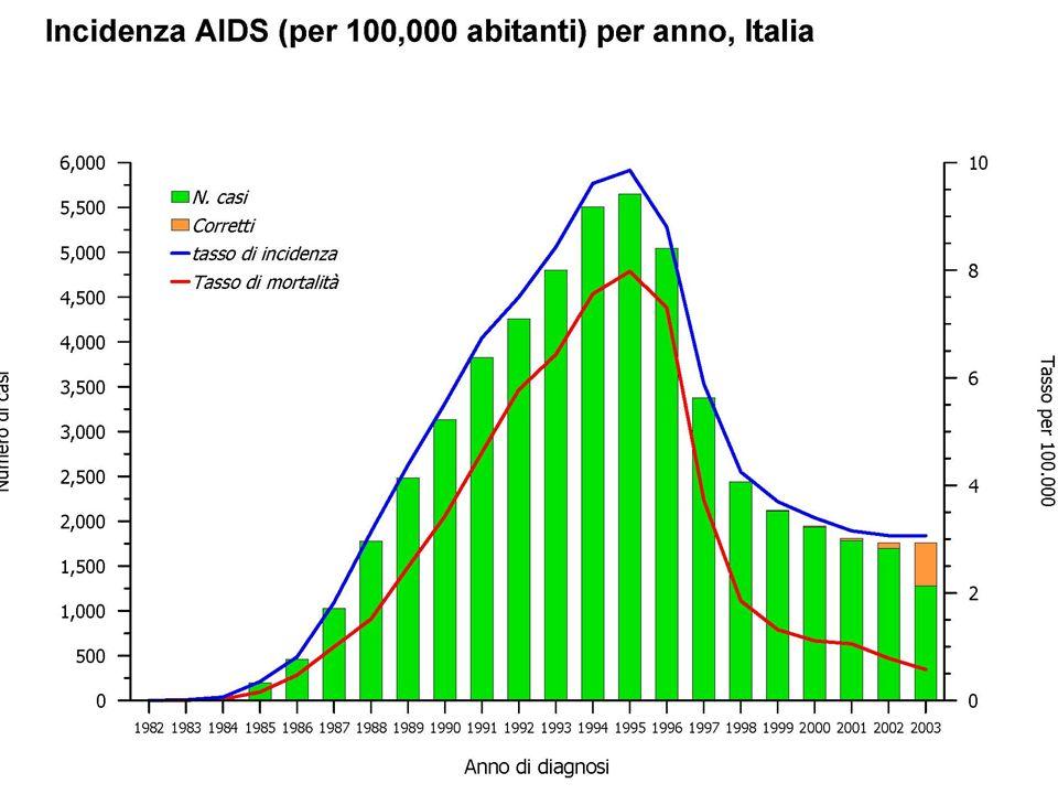 Fattori necessari per la trasmissione dell HIV