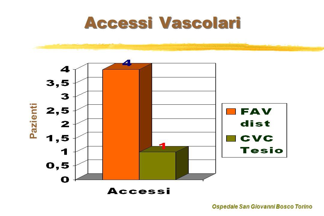 Accessi Vascolari Pazienti Ospedale San Giovanni Bosco Torino
