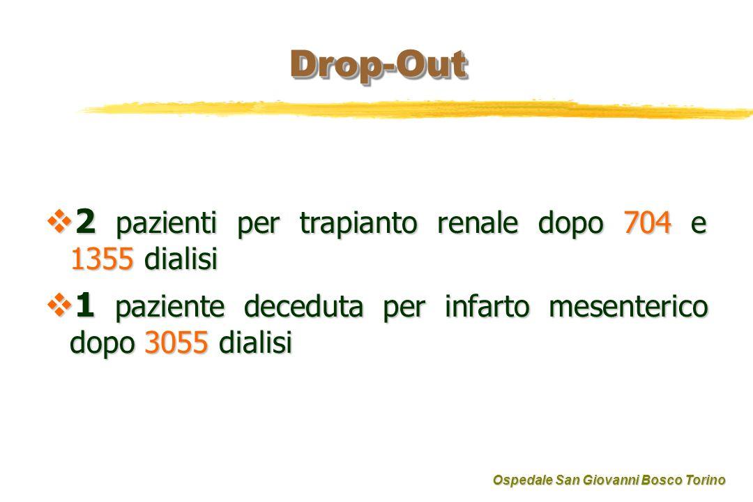 Drop-OutDrop-Out 2 pazienti per trapianto renale dopo 704 e 1355 dialisi 2 pazienti per trapianto renale dopo 704 e 1355 dialisi 1 paziente deceduta per infarto mesenterico dopo 3055 dialisi 1 paziente deceduta per infarto mesenterico dopo 3055 dialisi Ospedale San Giovanni Bosco Torino