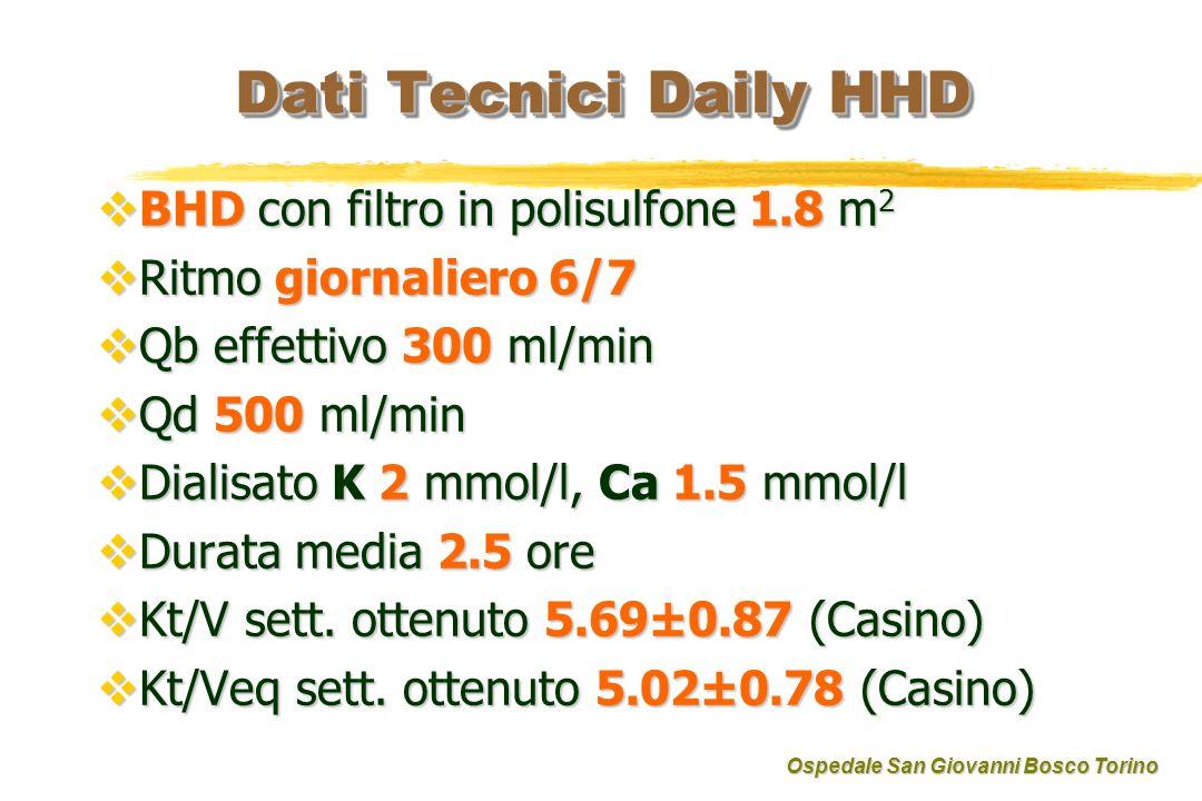 Dati Tecnici Daily HHD BHD con filtro in polisulfone 1.8 m 2 BHD con filtro in polisulfone 1.8 m 2 Ritmo giornaliero 6/7 Ritmo giornaliero 6/7 Qb effettivo 300 ml/min Qb effettivo 300 ml/min Qd 500 ml/min Qd 500 ml/min Dialisato K 2 mmol/l, Ca 1.5 mmol/l Dialisato K 2 mmol/l, Ca 1.5 mmol/l Durata media 2.5 ore Durata media 2.5 ore Kt/V sett.