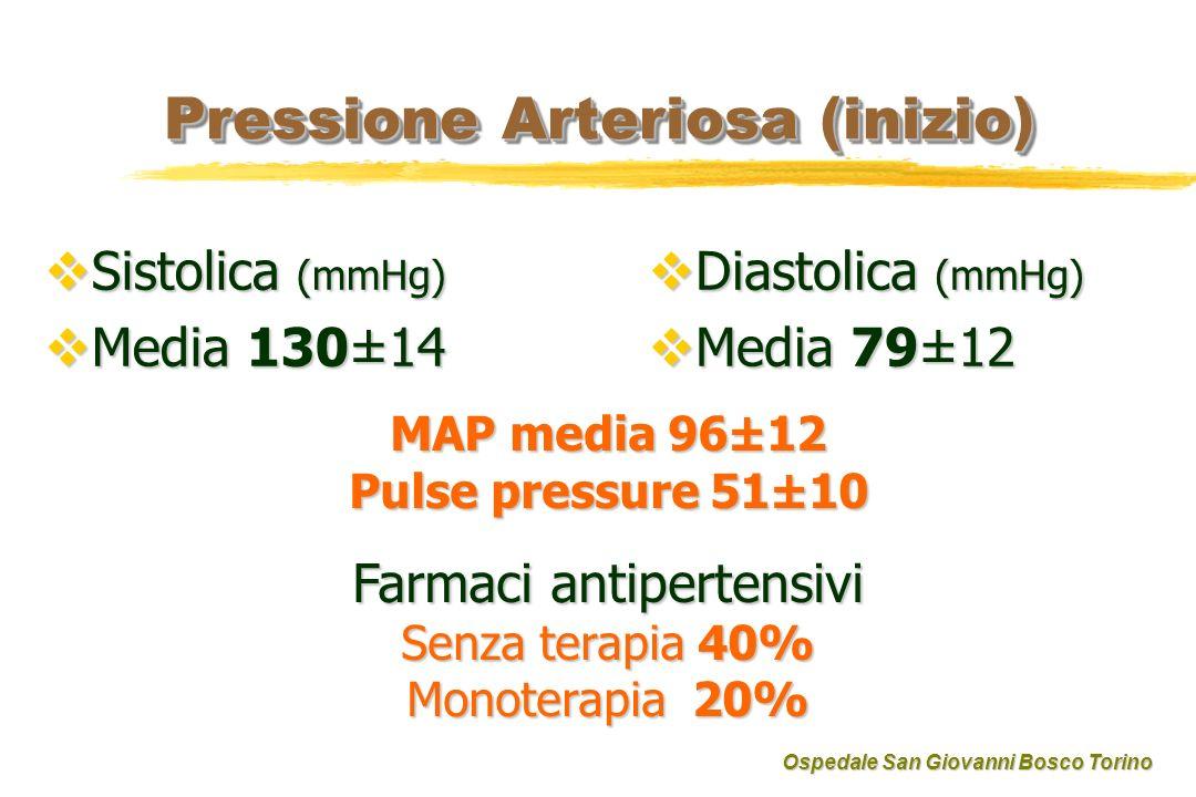 Pressione Arteriosa (inizio) Sistolica (mmHg) Sistolica (mmHg) Media 130±14 Media 130±14 Diastolica (mmHg) Diastolica (mmHg) Media 79±12 Media 79±12 MAP media 96±12 Pulse pressure 51±10 Farmaci antipertensivi Senza terapia 40% Monoterapia 20% Ospedale San Giovanni Bosco Torino