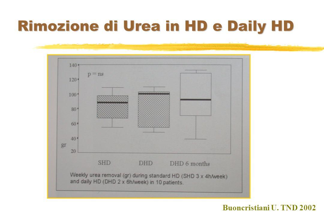 Rimozione di Urea in HD e Daily HD Buoncristiani U. TND 2002