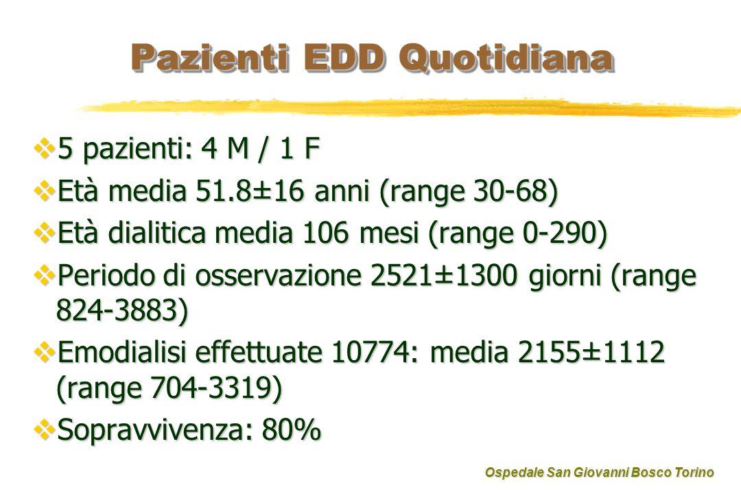 Pazienti EDD Quotidiana 5 pazienti: 4 M / 1 F 5 pazienti: 4 M / 1 F Età media 51.8±16 anni (range 30-68) Età media 51.8±16 anni (range 30-68) Età dialitica media 106 mesi (range 0-290) Età dialitica media 106 mesi (range 0-290) Periodo di osservazione 2521±1300 giorni (range 824-3883) Periodo di osservazione 2521±1300 giorni (range 824-3883) Emodialisi effettuate 10774: media 2155±1112 (range 704-3319) Emodialisi effettuate 10774: media 2155±1112 (range 704-3319) Sopravvivenza: 80% Sopravvivenza: 80% Ospedale San Giovanni Bosco Torino