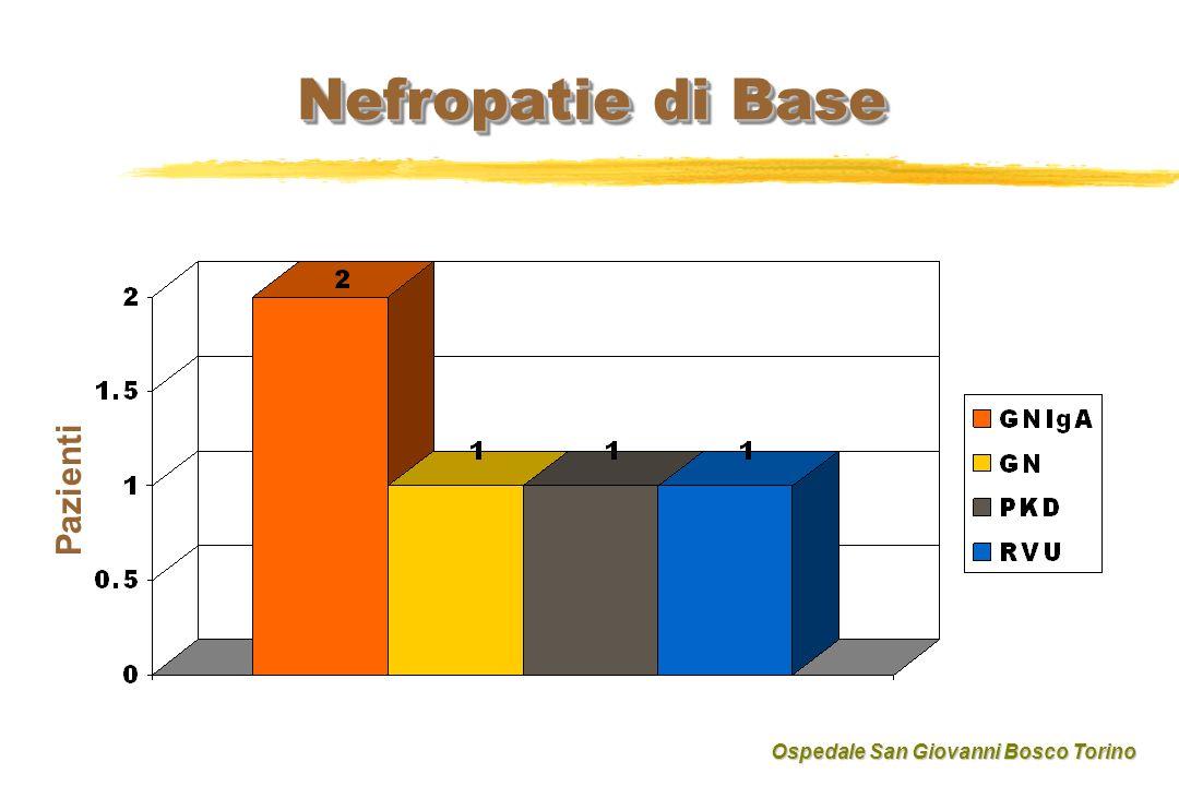 Nefropatie di Base Pazienti Ospedale San Giovanni Bosco Torino