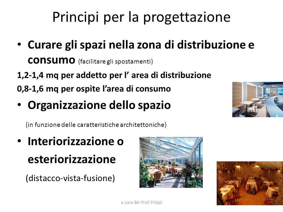 Principi per la progettazione Curare gli spazi nella zona di distribuzione e consumo (facilitare gli spostamenti) 1,2-1,4 mq per addetto per l area di