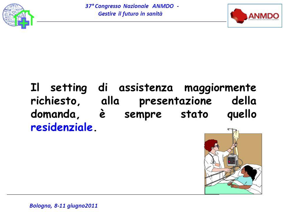 37° Congresso Nazionale ANMDO - Gestire il futuro in sanità Bologna, 8-11 giugno2011 Il setting di assistenza maggiormente richiesto, alla presentazio