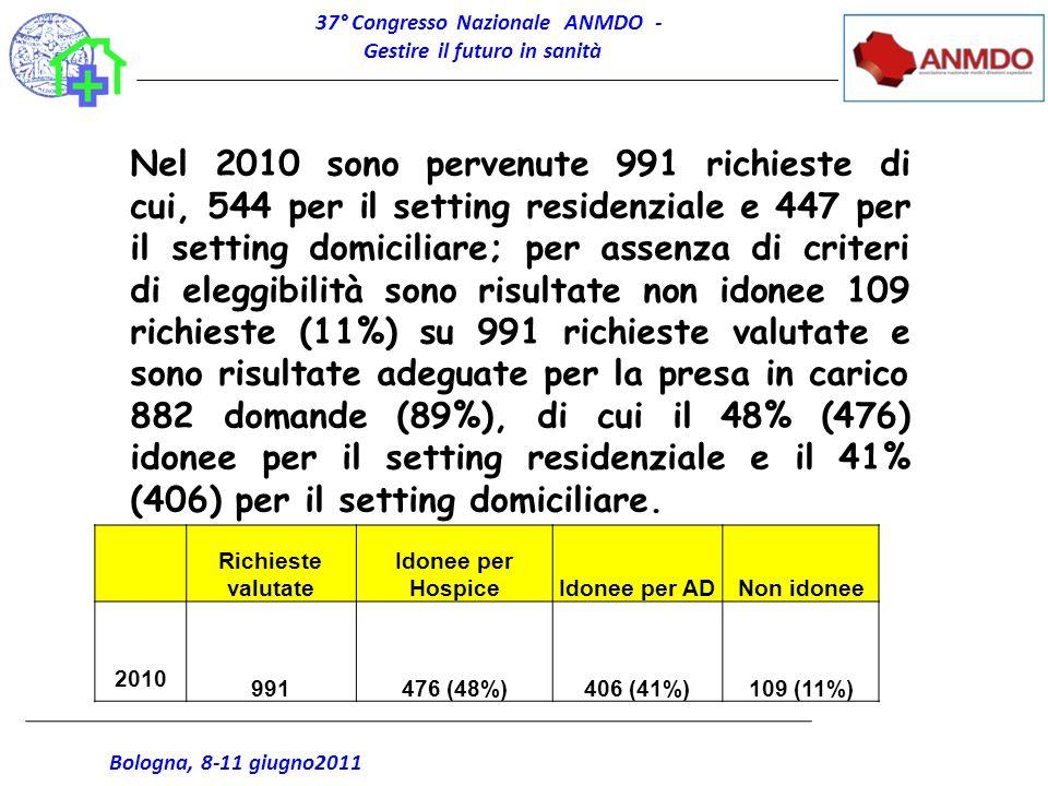37° Congresso Nazionale ANMDO - Gestire il futuro in sanità Bologna, 8-11 giugno2011 Richieste valutate Idonee per HospiceIdonee per ADNon idonee 2010
