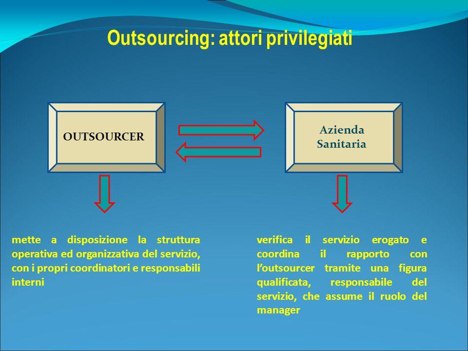 Outsourcing: attori privilegiati OUTSOURCER mette a disposizione la struttura operativa ed organizzativa del servizio, con i propri coordinatori e res