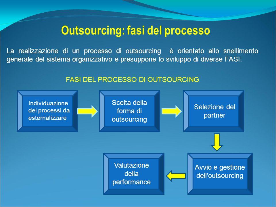 Outsourcing: fasi del processo La realizzazione di un processo di outsourcing è orientato allo snellimento generale del sistema organizzativo e presup