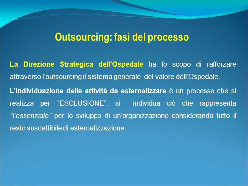 Outsourcing: fasi del processo La Direzione Strategica dellOspedale ha lo scopo di rafforzare attraverso loutsourcing il sistema generale del valore d