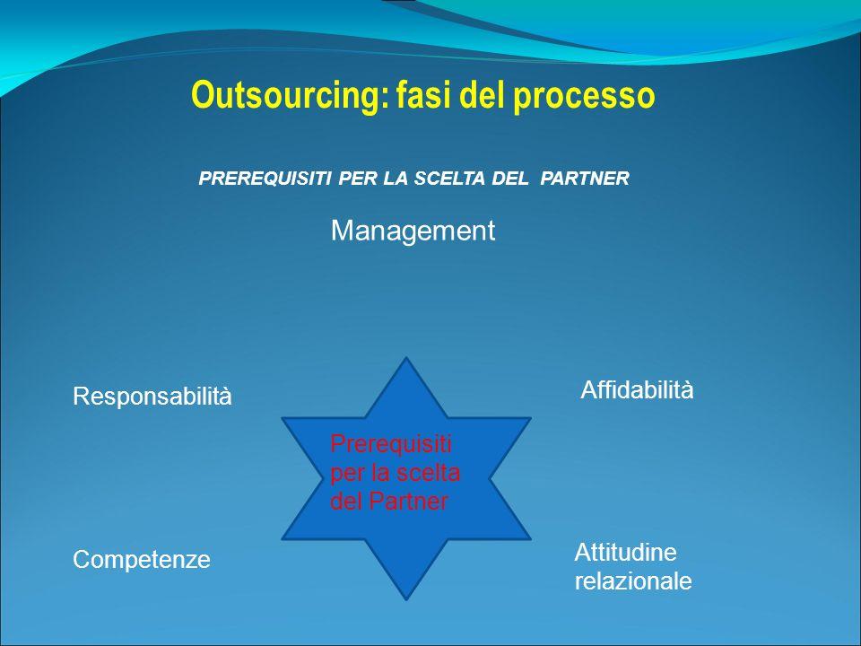 Outsourcing: fasi del processo PREREQUISITI PER LA SCELTA DEL PARTNER Prerequisiti per la scelta del Partner Management Affidabilità Responsabilità Co
