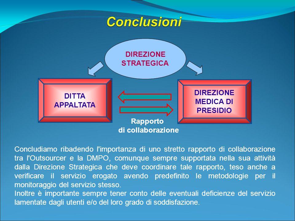 DITTA APPALTATA DIREZIONE MEDICA DI PRESIDIO DIREZIONE STRATEGICA Rapporto di collaborazione Concludiamo ribadendo l'importanza di uno stretto rapport