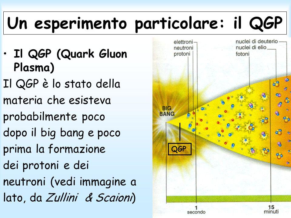 Le particelle della seconda e terza famiglia Queste particelle esistevano subito dopo il Big Bang.