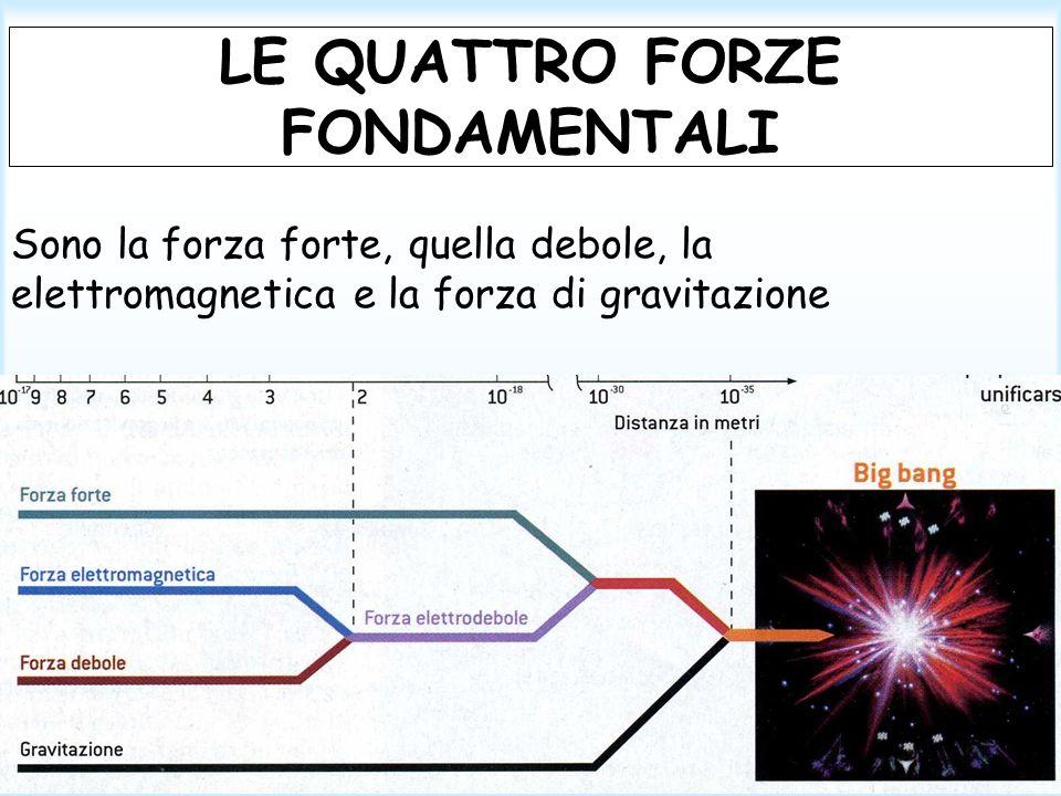 LE QUATTRO FORZE FONDAMENTALI Sono la forza forte, quella debole, la elettromagnetica e la forza di gravitazione