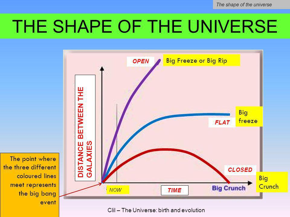The universe composition Clil – The Universe: birth and evolution Conclusions Today we know just 4.6% of the universe composition. We know that the da