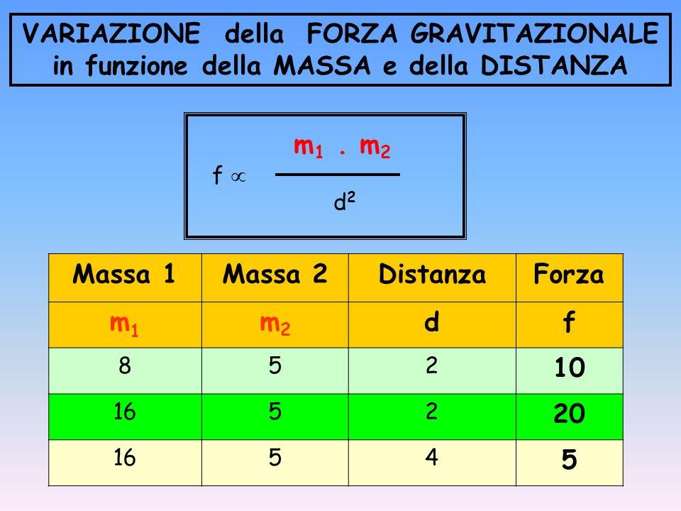 Massa 1Massa 2DistanzaForza m1m1 m2m2 df 852 10 1652 20 1654 5 m 1. m 2 f d 2 VARIAZIONE della FORZA GRAVITAZIONALE in funzione della MASSA e della DI