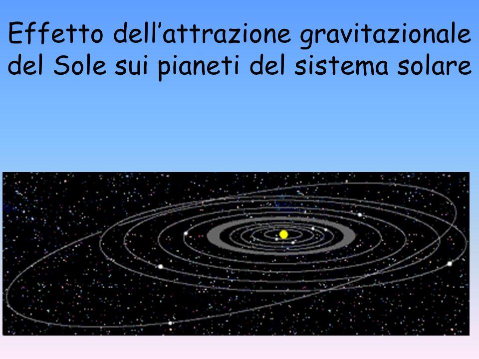 Effetto dellattrazione gravitazionale del Sole sui pianeti del sistema solare