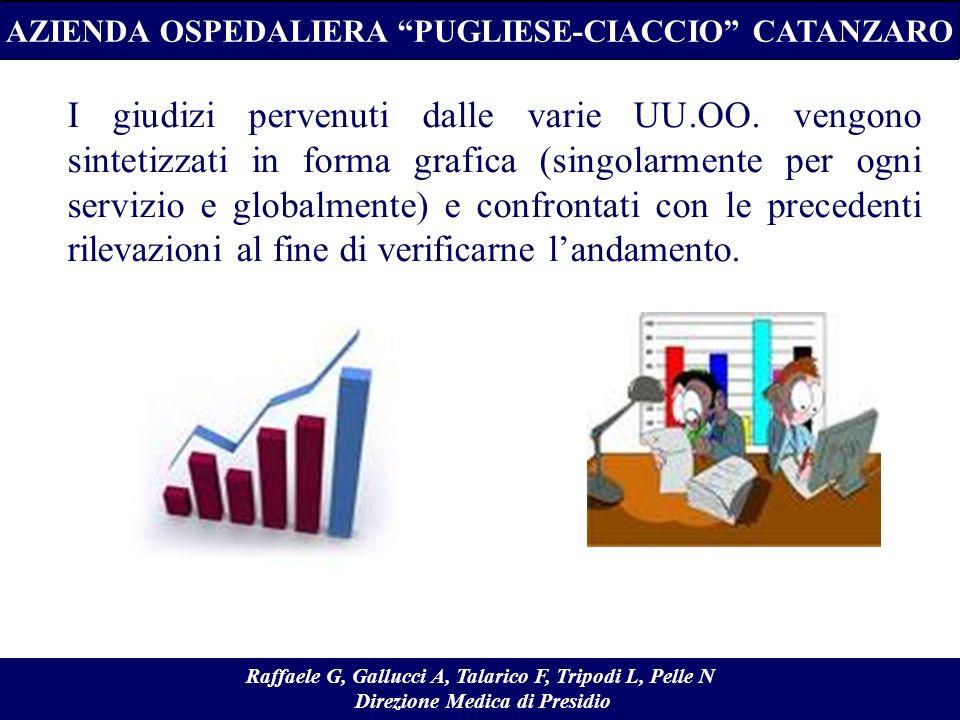 I giudizi pervenuti dalle varie UU.OO. vengono sintetizzati in forma grafica (singolarmente per ogni servizio e globalmente) e confrontati con le prec
