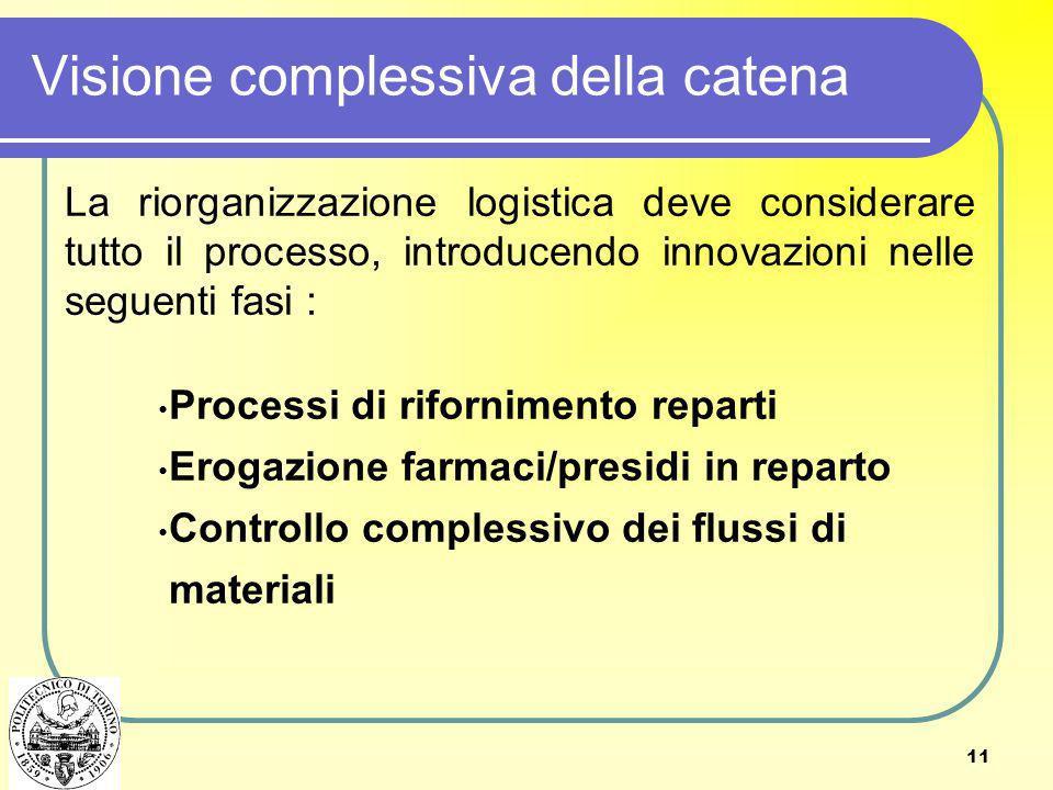 11 Visione complessiva della catena La riorganizzazione logistica deve considerare tutto il processo, introducendo innovazioni nelle seguenti fasi : P