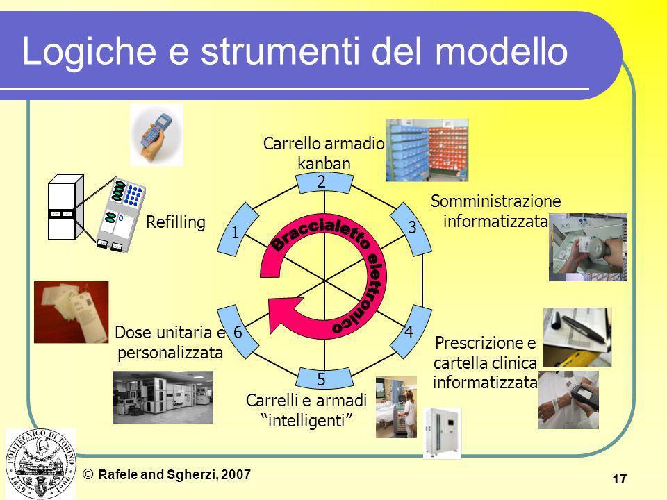 17 Logiche e strumenti del modello Refilling Carrello armadio kanban Prescrizione e cartella clinica informatizzata Dose unitaria e personalizzata 1 2