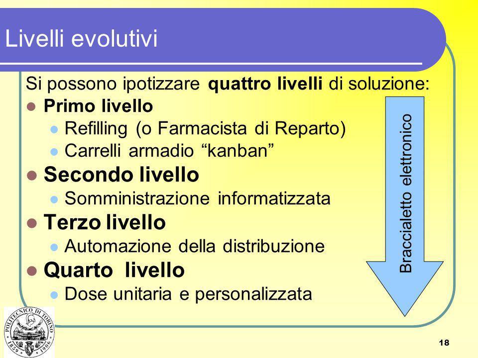 18 Livelli evolutivi Si possono ipotizzare quattro livelli di soluzione: Primo livello Refilling (o Farmacista di Reparto) Carrelli armadio kanban Sec