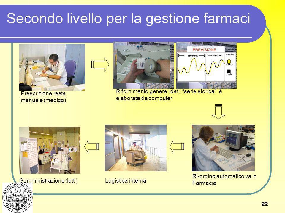 22. Secondo livello per la gestione farmaci Prescrizione resta manuale (medico) Logistica internaSomministrazione (letti) Rifornimento genera i dati,