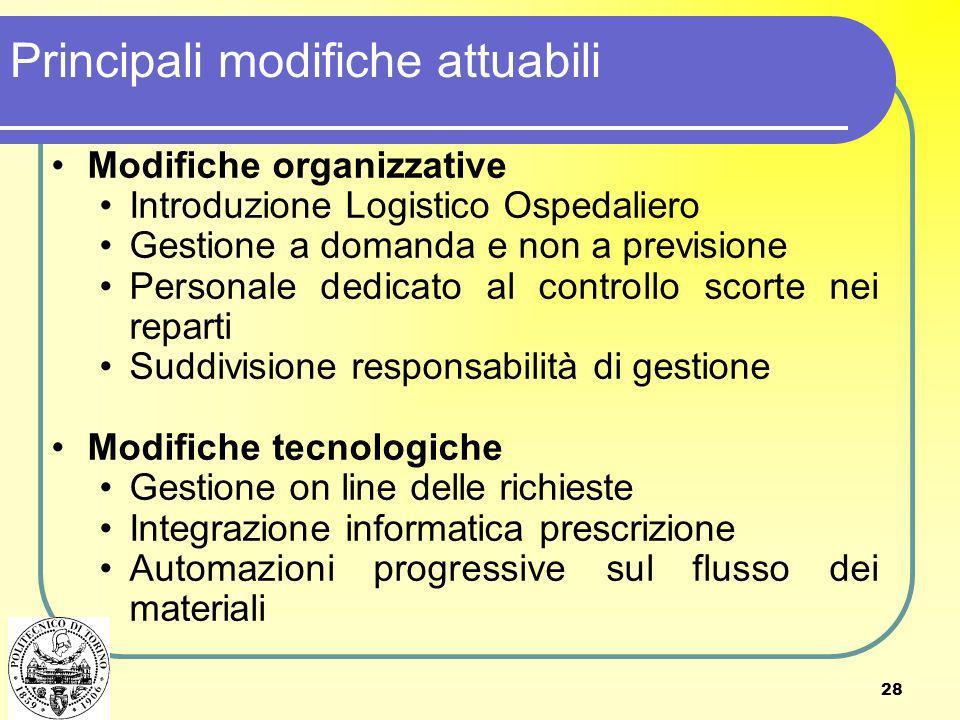 28 Modifiche organizzative Introduzione Logistico Ospedaliero Gestione a domanda e non a previsione Personale dedicato al controllo scorte nei reparti