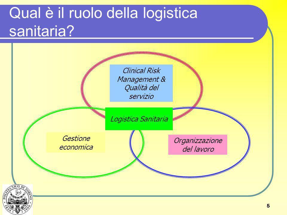 5 Clinical Risk Management & Qualità del servizio Gestione economica Organizzazione del lavoro Qual è il ruolo della logistica sanitaria? Logistica Sa