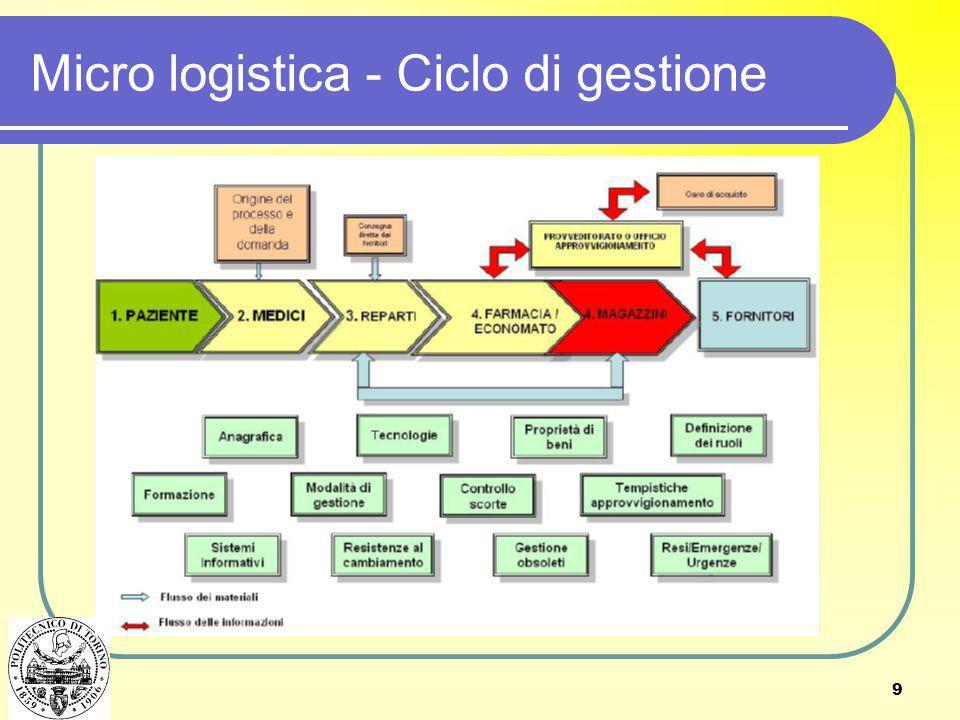 9 Micro logistica - Ciclo di gestione