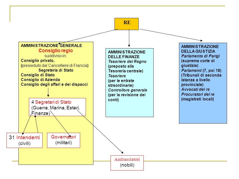 RE AMMINISTRAZIONE GENERALE Consiglio regio suddiviso in: Consiglio privato, (presieduto dal Cancelliere di Francia) Segreteria di Stato Consiglio di Stato Consiglio di Azienda Consiglio degli affari e dei dispacci AMMINISTRAZIONE DELLE FINANZE Tesoriere del Regno (preposto alla Tesoreria centrale) Tesoriere (per le entrate straordinarie) Controllore generale (per la revisione dei conti) AMMINISTRAZIONE DELLA GIUSTIZIA Parlamento di Parigi (suprema corte di giustizia) Parlamenti (7, poi 18) (Tribunali di seconda istanza a livello provinciale) Avvocati del re Procuratori del re (magistrati locali) 4 Segretari di Stato (Guerra, Marina, Esteri, Finanze) 31 Intendenti (civili) Governatori (militari) Ambasciatori (nobili)
