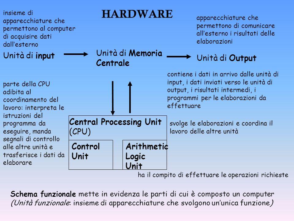 SOFTWARE Un computer senza software non può assolvere ad alcun compito Le funzioni svolte dal software dipendono dalla sua tipologia Software di base Software applicativo programmi per lutilizzo e la manutenzione del computer programmi per lutilizzo specifico del computer in un determinato campo
