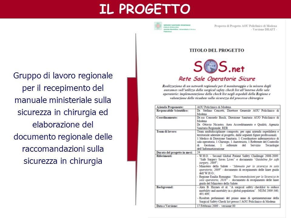 IL PROGETTO Gruppo di lavoro regionale per il recepimento del manuale ministeriale sulla sicurezza in chirurgia ed elaborazione del documento regional