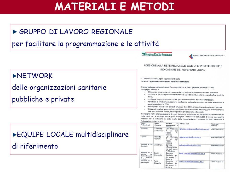 GRUPPO DI LAVORO REGIONALE per facilitare la programmazione e le attività NETWORK delle organizzazioni sanitarie pubbliche e private EQUIPE LOCALE mul